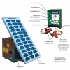 TSW Services supply rutland ESB375 solar powered fence energisers kits for electric fences 22-231